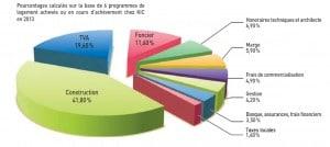 La décomposition du coût d'un logement KIC en 2013